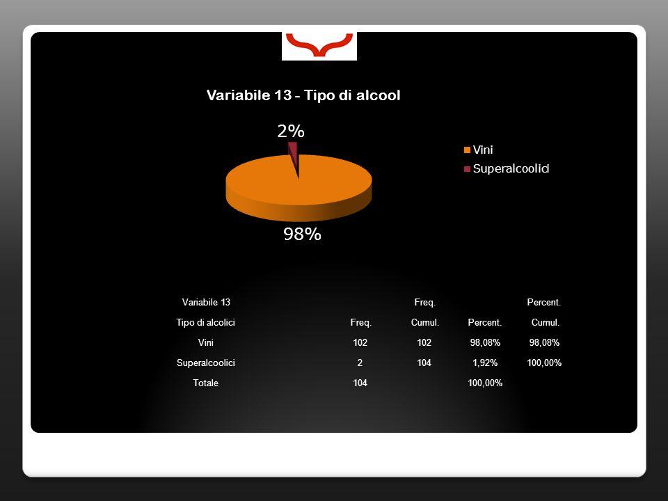Variabile 13 Freq. Percent. Tipo di alcolici Freq. Cumul.Percent. Cumul. Vini102 98,08% Superalcoolici21041,92%100,00% Totale104 100,00%