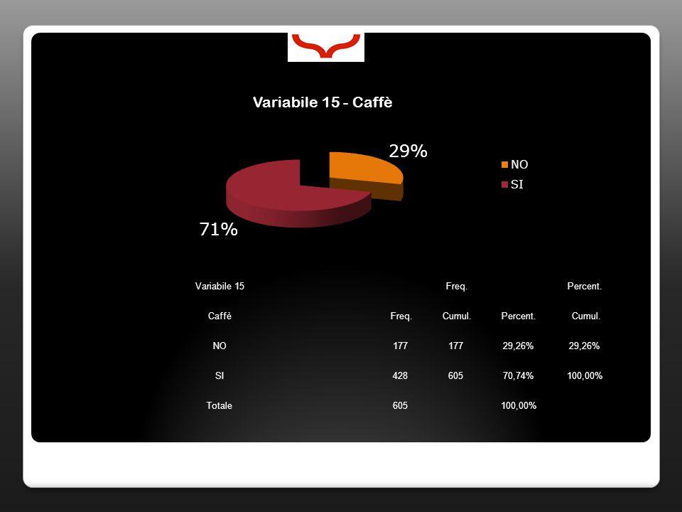 Variabile 15 Freq. Percent. Caffè Freq. Cumul.Percent. Cumul. NO177 29,26% SI42860570,74%100,00% Totale605 100,00%