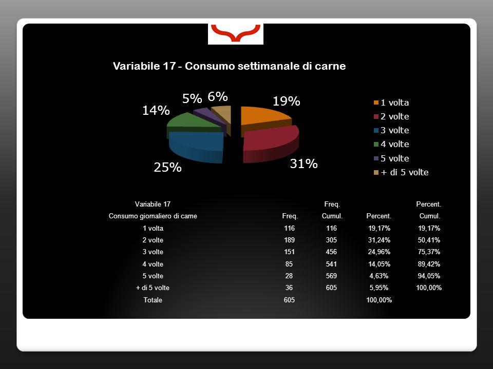 Variabile 17 Freq. Percent. Consumo giornaliero di carne Freq. Cumul.Percent. Cumul. 1 volta116 19,17% 2 volte18930531,24%50,41% 3 volte15145624,96%75