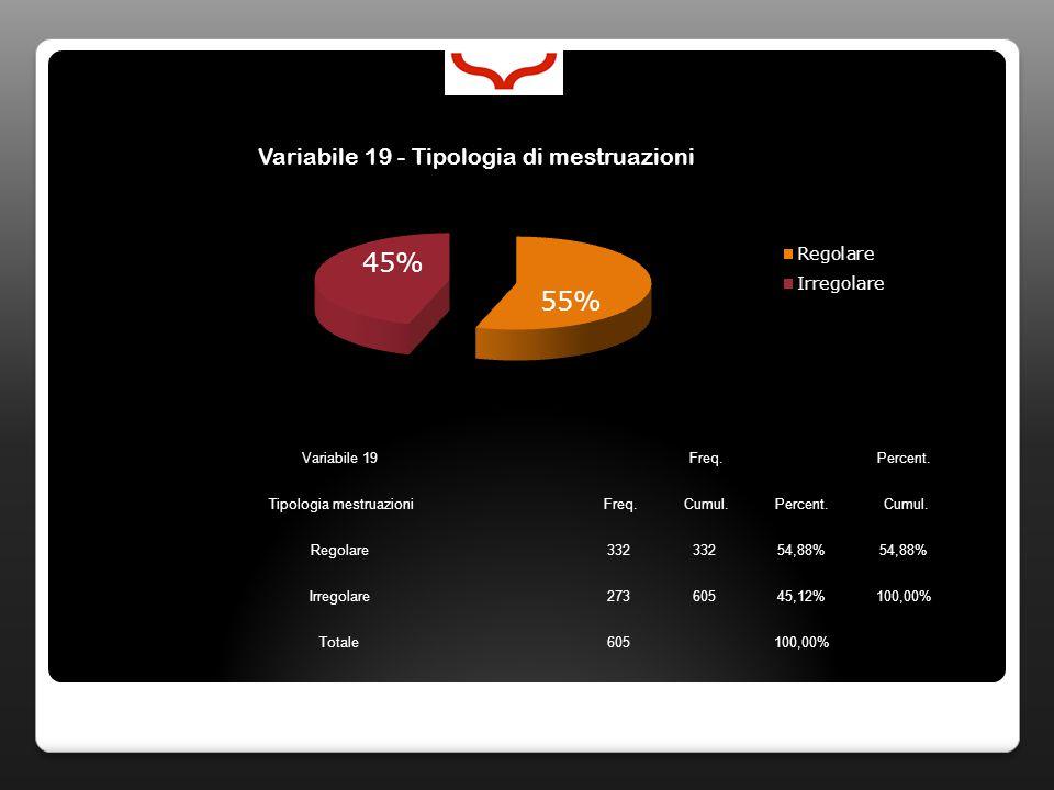 Variabile 19 Freq. Percent. Tipologia mestruazioni Freq. Cumul.Percent. Cumul. Regolare332 54,88% Irregolare27360545,12%100,00% Totale605 100,00%