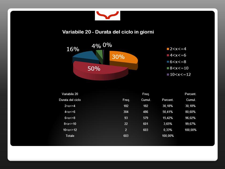 Variabile 20 Freq. Percent. Durata del ciclo Freq.