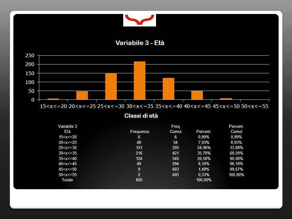 Variabile 3 Freq. Percent. Età Frequenza Cumul.Percent. Cumul. 15<x<=20660,99% 20<x<=2548547,93%8,93% 25<x<=3015120524,96%33,88% 30<x<=3521642135,70%6