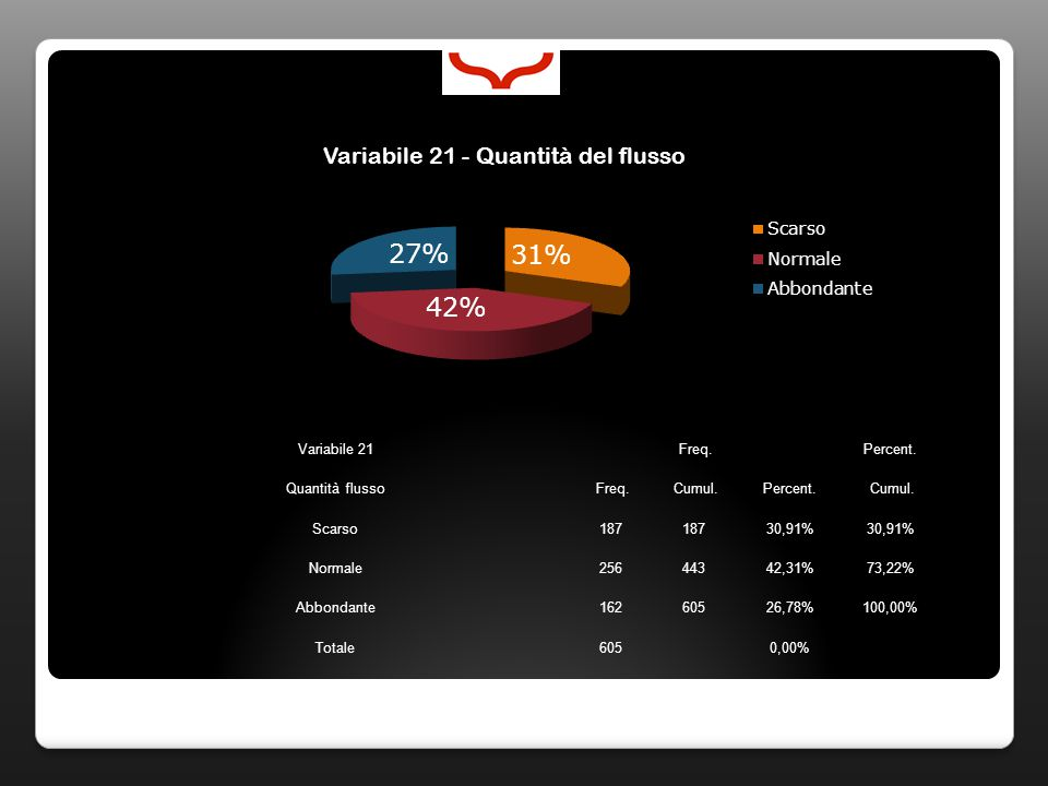 Variabile 21 Freq. Percent. Quantità flusso Freq.