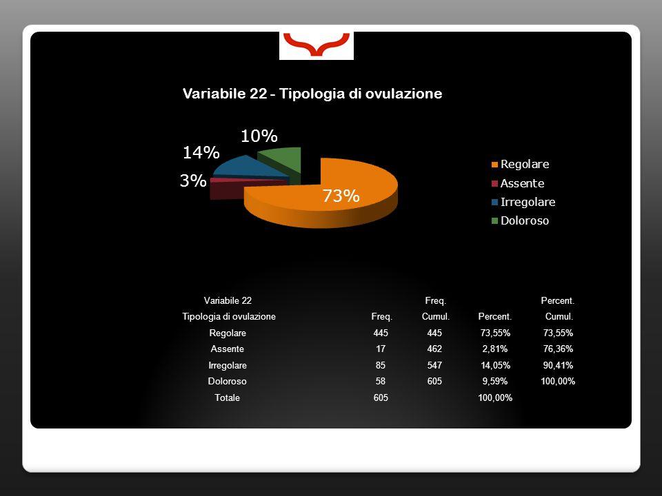 Variabile 22 Freq. Percent. Tipologia di ovulazione Freq. Cumul.Percent. Cumul. Regolare445 73,55% Assente174622,81%76,36% Irregolare8554714,05%90,41%