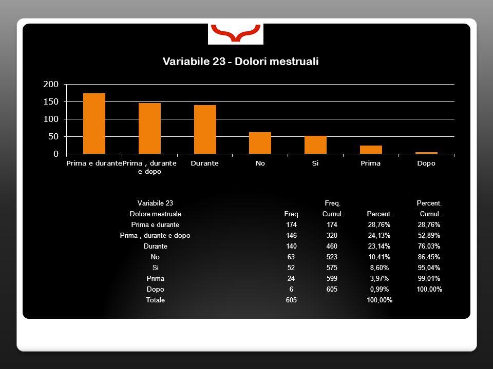 Variabile 23 Freq. Percent. Dolore mestruale Freq. Cumul.Percent. Cumul. Prima e durante174 28,76% Prima, durante e dopo14632024,13%52,89% Durante1404