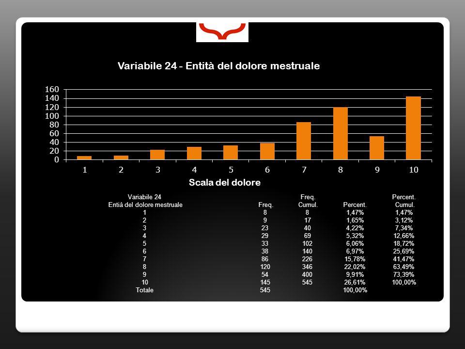 Variabile 24 Freq. Percent. Entià del dolore mestruale Freq. Cumul.Percent. Cumul. 1881,47% 29171,65%3,12% 323404,22%7,34% 429695,32%12,66% 5331026,06