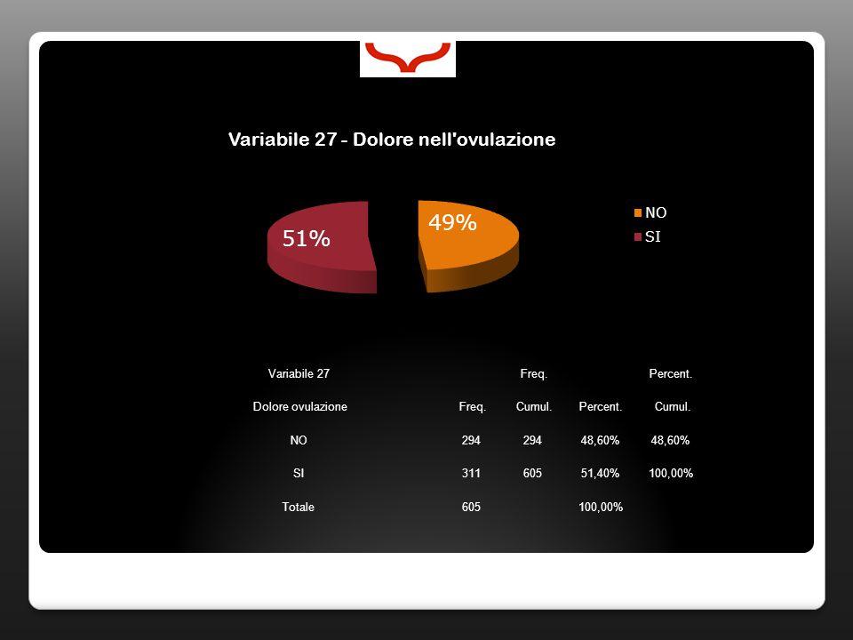 Variabile 27 Freq. Percent. Dolore ovulazione Freq. Cumul.Percent. Cumul. NO294 48,60% SI31160551,40%100,00% Totale605100,00%
