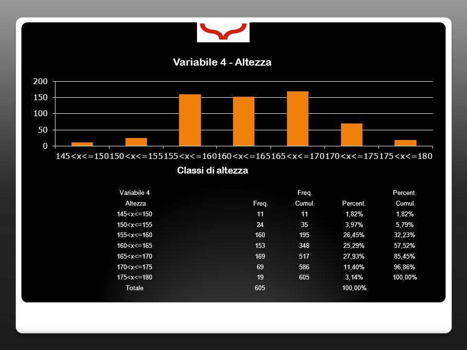 Variabile 4 Freq. Percent. Altezza Freq. Cumul.Percent. Cumul. 145<x<=15011 1,82% 150<x<=15524353,97%5,79% 155<x<=16016019526,45%32,23% 160<x<=1651533