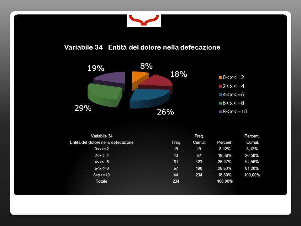 Variabile 34 Freq. Percent. Entità del dolore nella defecazione Freq. Cumul.Percent. Cumul. 0<x<=219 8,12% 2<x<=4436218,38%26,50% 4<x<=66112326,07%52,
