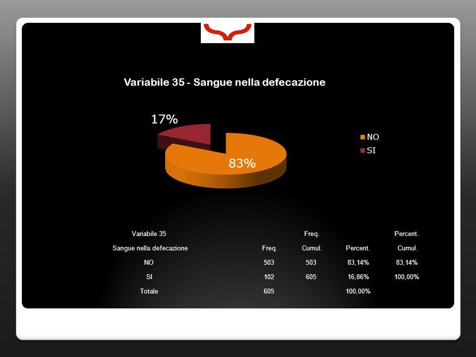 Variabile 35 Freq. Percent. Sangue nella defecazione Freq. Cumul.Percent. Cumul. NO503 83,14% SI10260516,86%100,00% Totale605100,00%