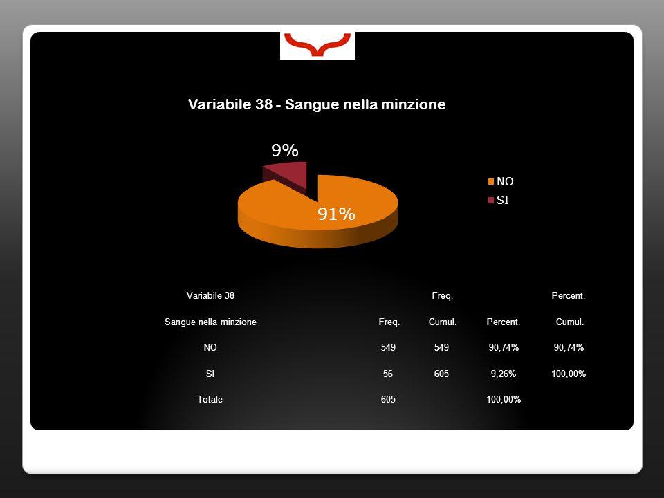 Variabile 38 Freq. Percent. Sangue nella minzione Freq. Cumul.Percent. Cumul. NO549 90,74% SI566059,26%100,00% Totale605100,00%