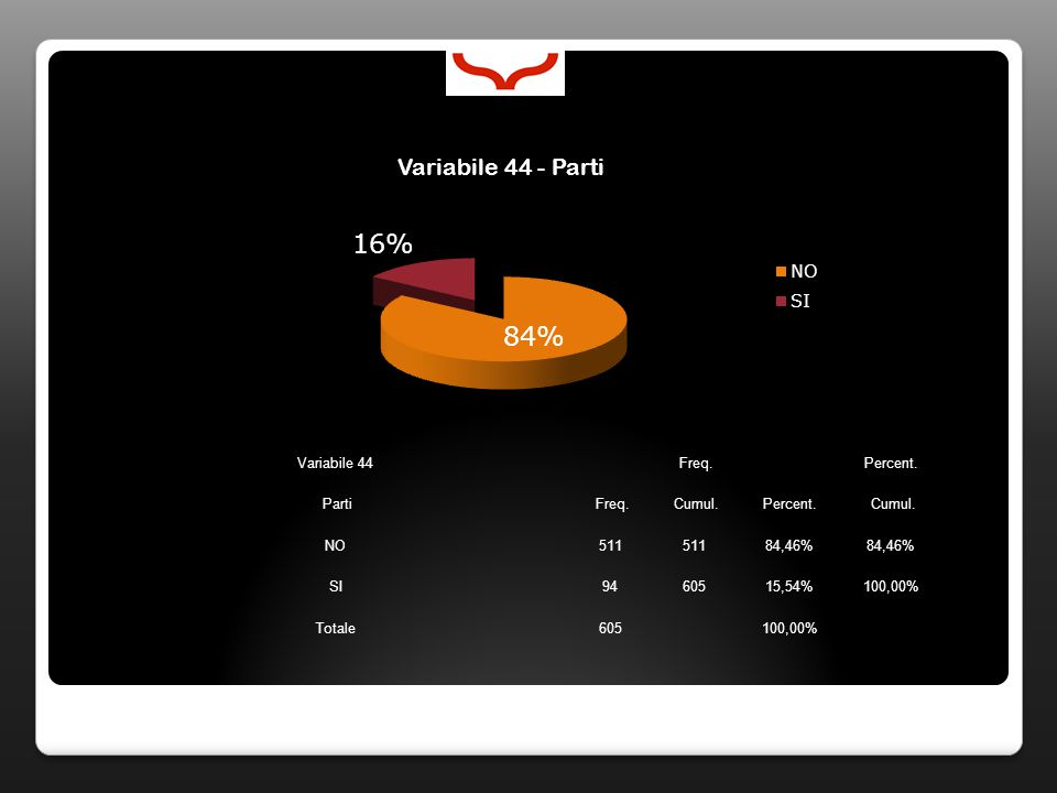 Variabile 44 Freq. Percent. Parti Freq. Cumul.Percent. Cumul. NO511 84,46% SI9460515,54%100,00% Totale605100,00%