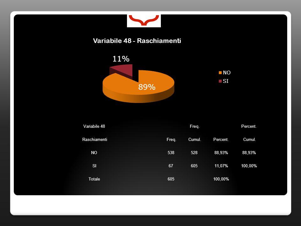 Variabile 48 Freq. Percent. Raschiamenti Freq. Cumul.Percent. Cumul. NO53852888,93% SI6760511,07%100,00% Totale605100,00%