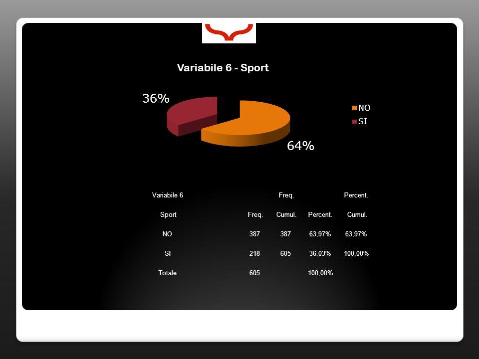 Variabile 6 Freq. Percent. Sport Freq. Cumul.Percent. Cumul. NO387 63,97% SI21860536,03%100,00% Totale605100,00%