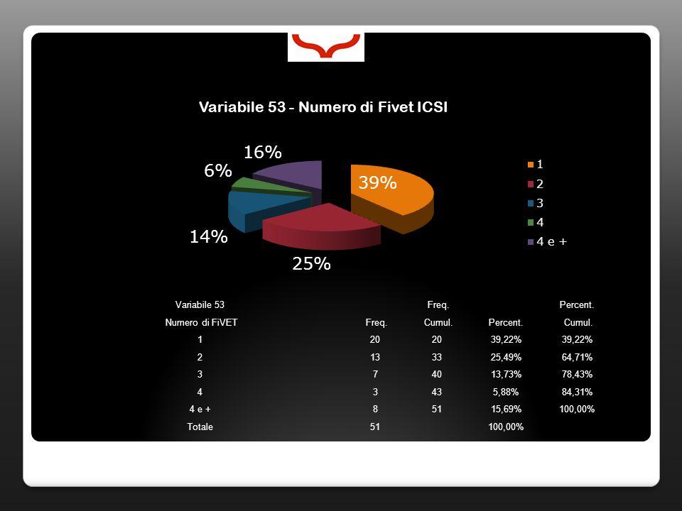 Variabile 53 Freq. Percent. Numero di FiVET Freq.
