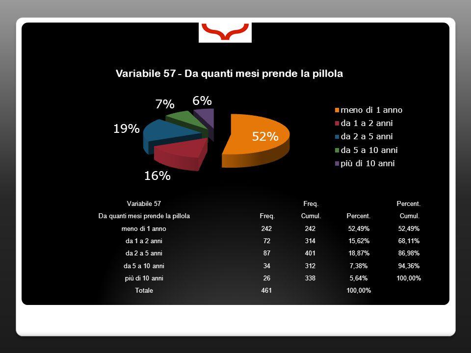 Variabile 57 Freq. Percent. Da quanti mesi prende la pillola Freq. Cumul.Percent. Cumul. meno di 1 anno242 52,49% da 1 a 2 anni7231415,62%68,11% da 2