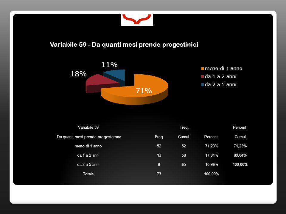 Variabile 59 Freq. Percent. Da quanti mesi prende progesterone Freq. Cumul.Percent. Cumul. meno di 1 anno52 71,23% da 1 a 2 anni135817,81%89,04% da 2