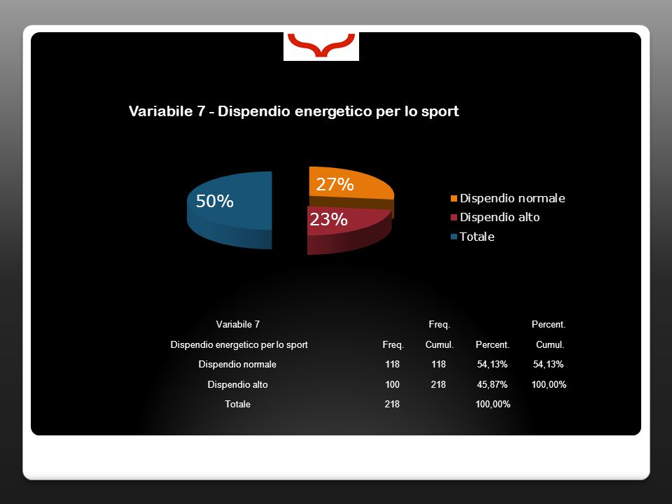 Variabile 7 Freq. Percent. Dispendio energetico per lo sport Freq.