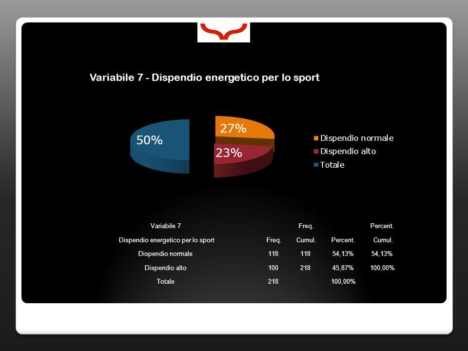 Variabile 8 Freq.Percent. Ore di sport alla settimana Freq.