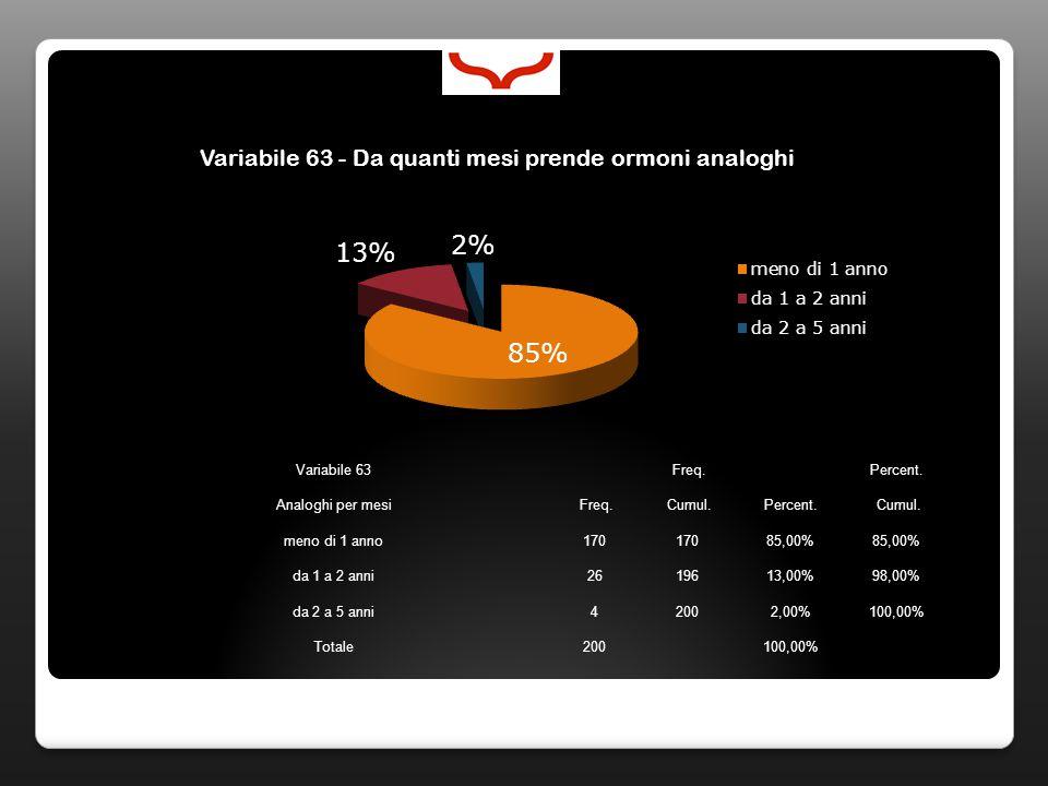 Variabile 63 Freq. Percent. Analoghi per mesi Freq. Cumul.Percent. Cumul. meno di 1 anno170 85,00% da 1 a 2 anni2619613,00%98,00% da 2 a 5 anni42002,0