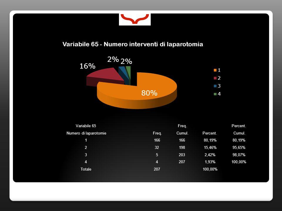 Variabile 65 Freq. Percent. Numero di laparotomie Freq. Cumul.Percent. Cumul. 1166 80,19% 23219815,46%95,65% 352032,42%98,07% 442071,93%100,00% Totale