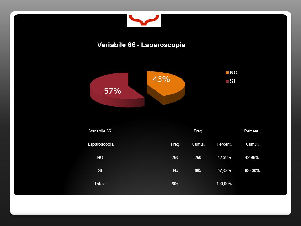 Variabile 66 Freq. Percent. Laparoscopia Freq. Cumul.Percent.
