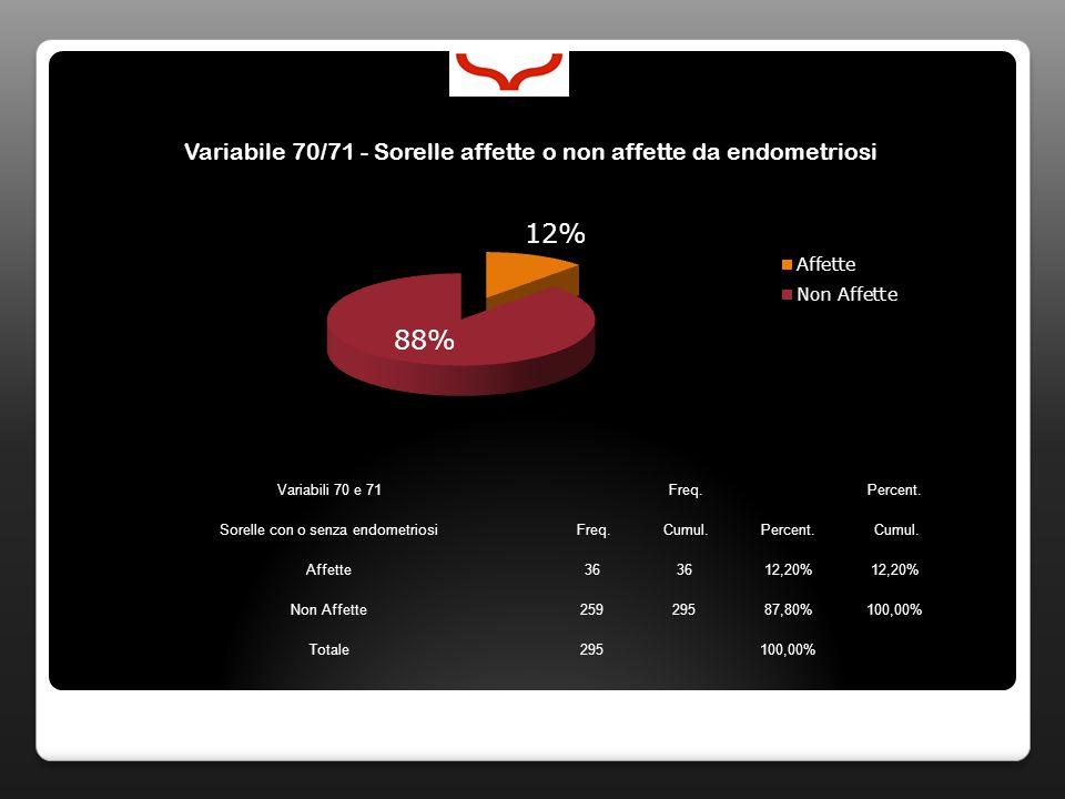Variabili 70 e 71 Freq. Percent. Sorelle con o senza endometriosi Freq. Cumul.Percent. Cumul. Affette36 12,20% Non Affette25929587,80%100,00% Totale29