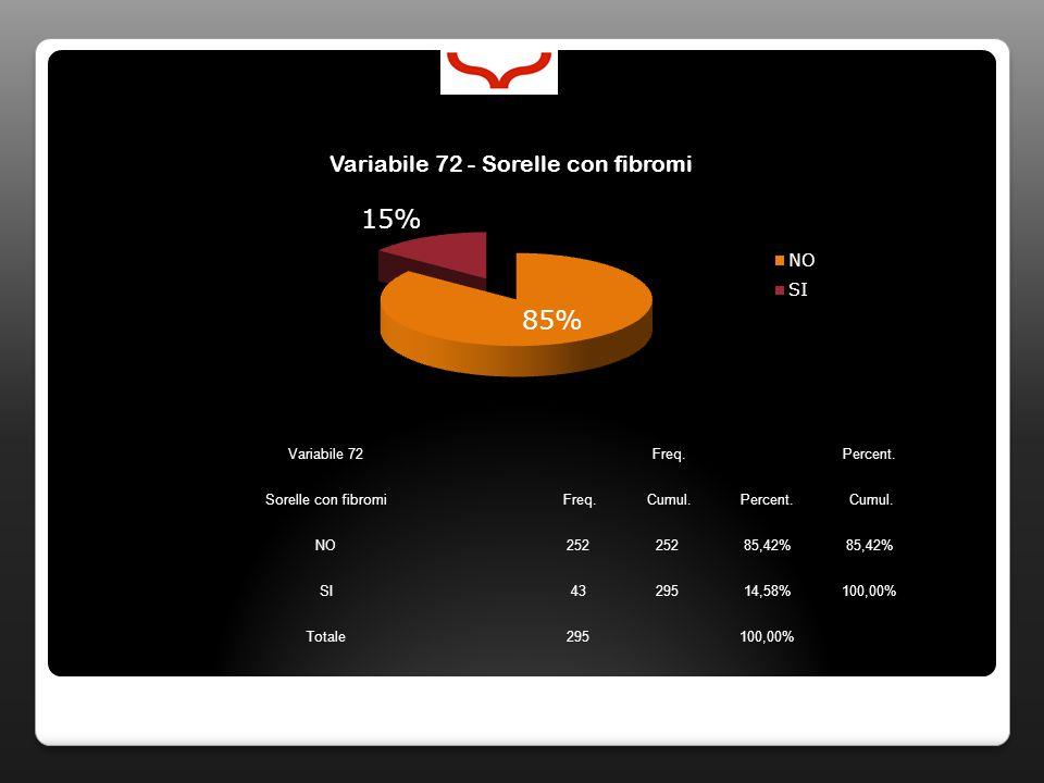 Variabile 72 Freq. Percent. Sorelle con fibromi Freq. Cumul.Percent. Cumul. NO252 85,42% SI4329514,58%100,00% Totale295100,00%