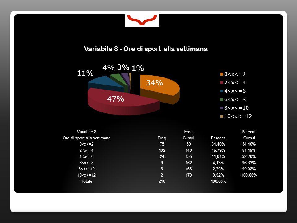 Variabile 8 Freq. Percent. Ore di sport alla settimana Freq. Cumul.Percent. Cumul. 0<x<=2755934,40% 2<x<=410214046,79%81,19% 4<x<=62415511,01%92,20% 6