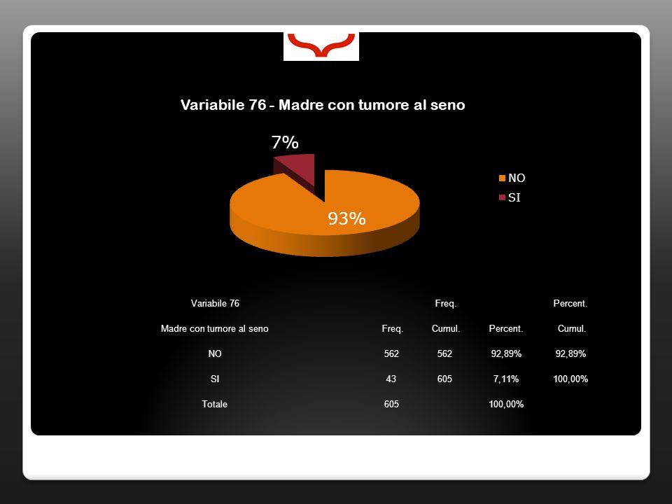 Variabile 76 Freq. Percent. Madre con tumore al seno Freq. Cumul.Percent. Cumul. NO562 92,89% SI436057,11%100,00% Totale605100,00%
