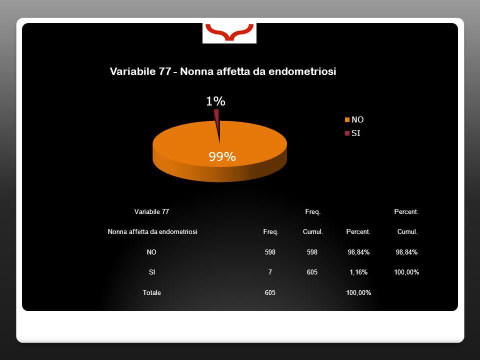 Variabile 77 Freq. Percent. Nonna affetta da endometriosi Freq. Cumul.Percent. Cumul. NO598 98,84% SI76051,16%100,00% Totale605100,00%