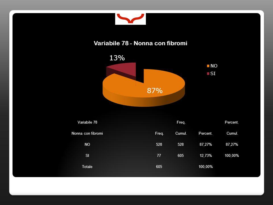 Variabile 78 Freq. Percent. Nonna con fibromi Freq. Cumul.Percent. Cumul. NO528 87,27% SI7760512,73%100,00% Totale605100,00%