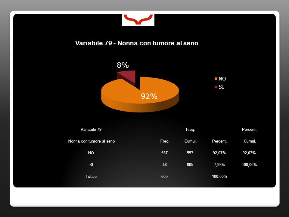 Variabile 79 Freq. Percent. Nonna con tumore al seno Freq. Cumul.Percent. Cumul. NO557 92,07% SI486057,93%100,00% Totale605100,00%