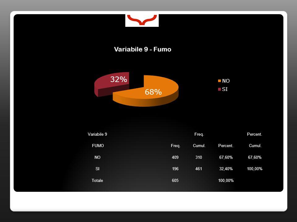 Variabile 62 Freq.Percent. Analoghi Freq. Cumul.Percent.