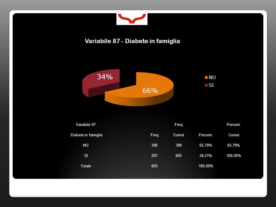 Variabile 87 Freq. Percent. Diabete in famiglia Freq. Cumul.Percent. Cumul. NO398 65,79% SI20760534,21%100,00% Totale605100,00%