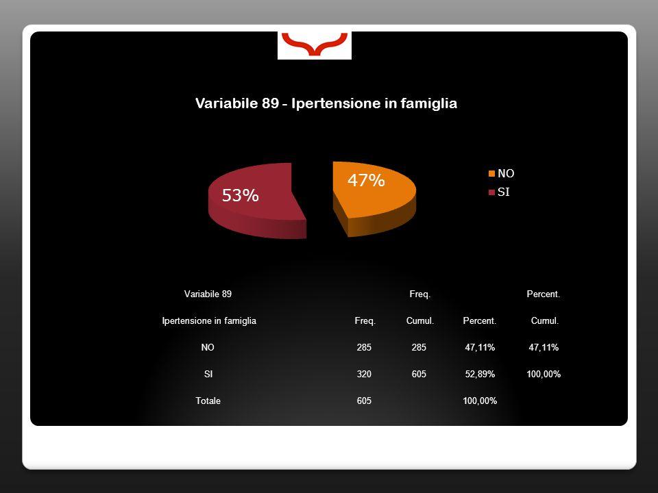 Variabile 89 Freq. Percent. Ipertensione in famiglia Freq. Cumul.Percent. Cumul. NO285 47,11% SI32060552,89%100,00% Totale605100,00%