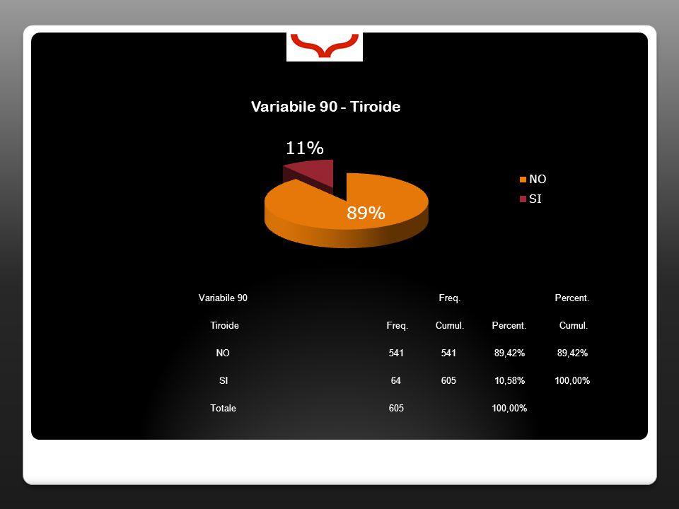 Variabile 90 Freq. Percent. Tiroide Freq. Cumul.Percent. Cumul. NO541 89,42% SI6460510,58%100,00% Totale605100,00%