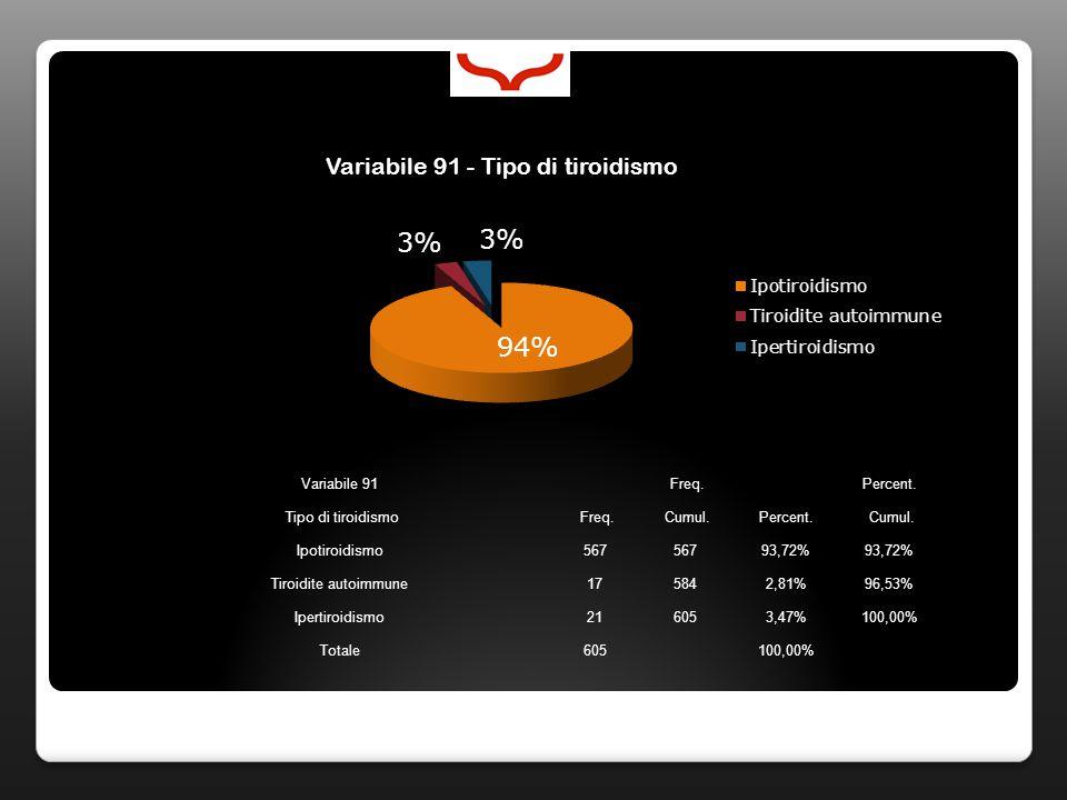 Variabile 91 Freq. Percent. Tipo di tiroidismo Freq. Cumul.Percent. Cumul. Ipotiroidismo567 93,72% Tiroidite autoimmune175842,81%96,53% Ipertiroidismo