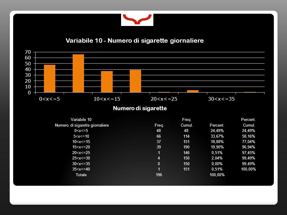 Variabile 10 Freq. Percent. Numero di sigarette giornaliere Freq. Cumul.Percent. Cumul. 0<x<=548 24,49% 5<x<=106611433,67%58,16% 10<x<=153715118,88%77