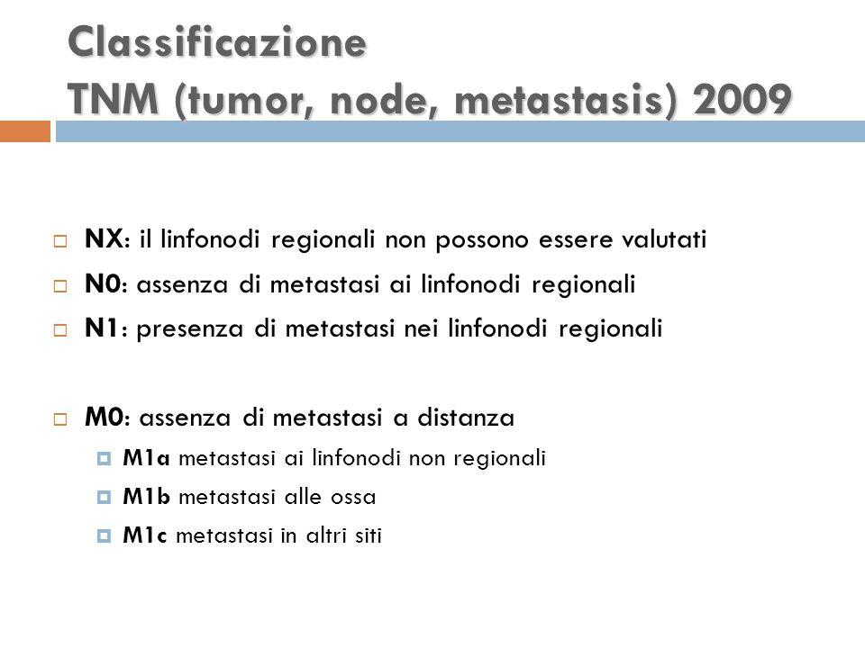  NX: il linfonodi regionali non possono essere valutati  N0: assenza di metastasi ai linfonodi regionali  N1: presenza di metastasi nei linfonodi regionali  M0: assenza di metastasi a distanza  M1a metastasi ai linfonodi non regionali  M1b metastasi alle ossa  M1c metastasi in altri siti Classificazione TNM (tumor, node, metastasis) 2009