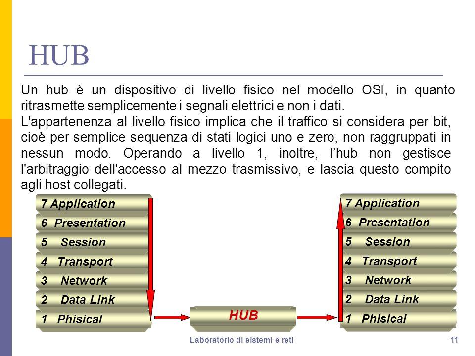 11 HUB Un hub è un dispositivo di livello fisico nel modello OSI, in quanto ritrasmette semplicemente i segnali elettrici e non i dati.