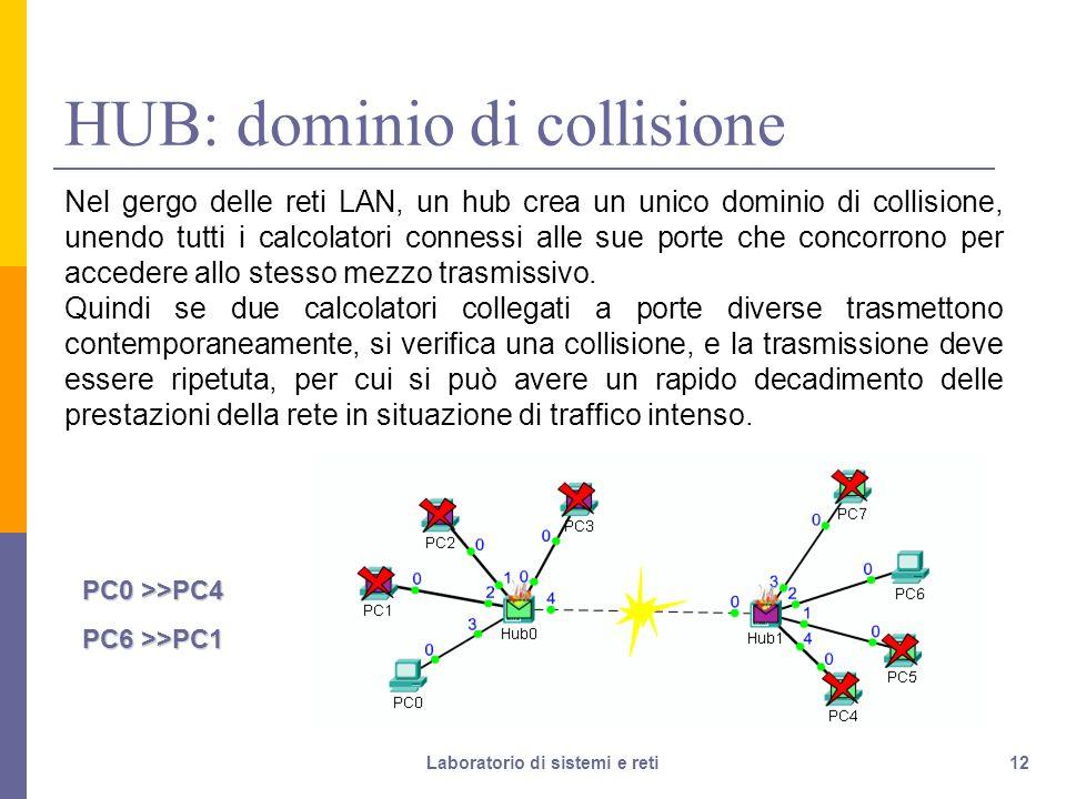 12 HUB: dominio di collisione Nel gergo delle reti LAN, un hub crea un unico dominio di collisione, unendo tutti i calcolatori connessi alle sue porte che concorrono per accedere allo stesso mezzo trasmissivo.