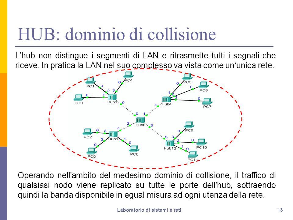 13 HUB: dominio di collisione Operando nell ambito del medesimo dominio di collisione, il traffico di qualsiasi nodo viene replicato su tutte le porte dell hub, sottraendo quindi la banda disponibile in egual misura ad ogni utenza della rete.