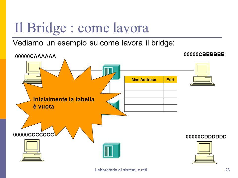 23 Il Bridge : come lavora Vediamo un esempio su come lavora il bridge: 00000CAAAAAA 00000CDDDDDD 00000CCCCCCC 00000CBBBBBB Mac AddressPort Porta 1 Porta 2 Inizialmente la tabella è vuota Laboratorio di sistemi e reti