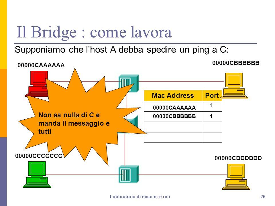 26 Il Bridge : come lavora Supponiamo che l'host A debba spedire un ping a C: 00000CAAAAAA 00000CDDDDDD 00000CCCCCCC 00000CBBBBBB Porta 1 Porta 2 Mac AddressPort 00000CAAAAAA 1 00000CBBBBBB 1 Non sa nulla di C e manda il messaggio e tutti Laboratorio di sistemi e reti