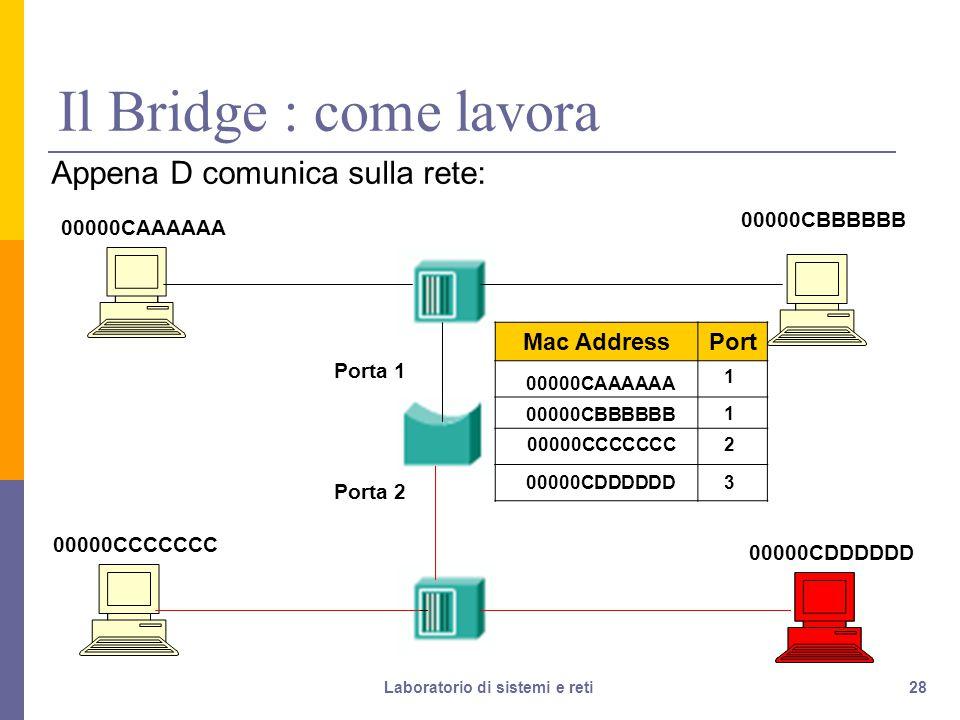 28 Il Bridge : come lavora Appena D comunica sulla rete: 00000CAAAAAA 00000CDDDDDD 00000CCCCCCC 00000CBBBBBB Porta 1 Porta 2 Mac AddressPort 00000CAAAAAA 1 00000CBBBBBB 1 200000CCCCCCC 00000CDDDDDD3 Laboratorio di sistemi e reti