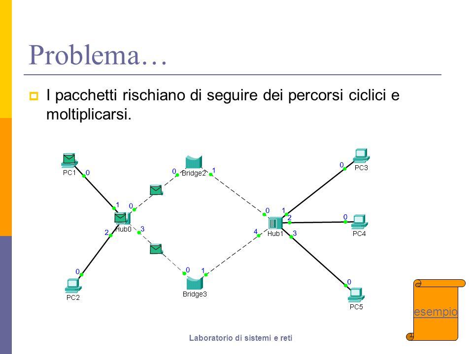 32 Problema…  I pacchetti rischiano di seguire dei percorsi ciclici e moltiplicarsi.