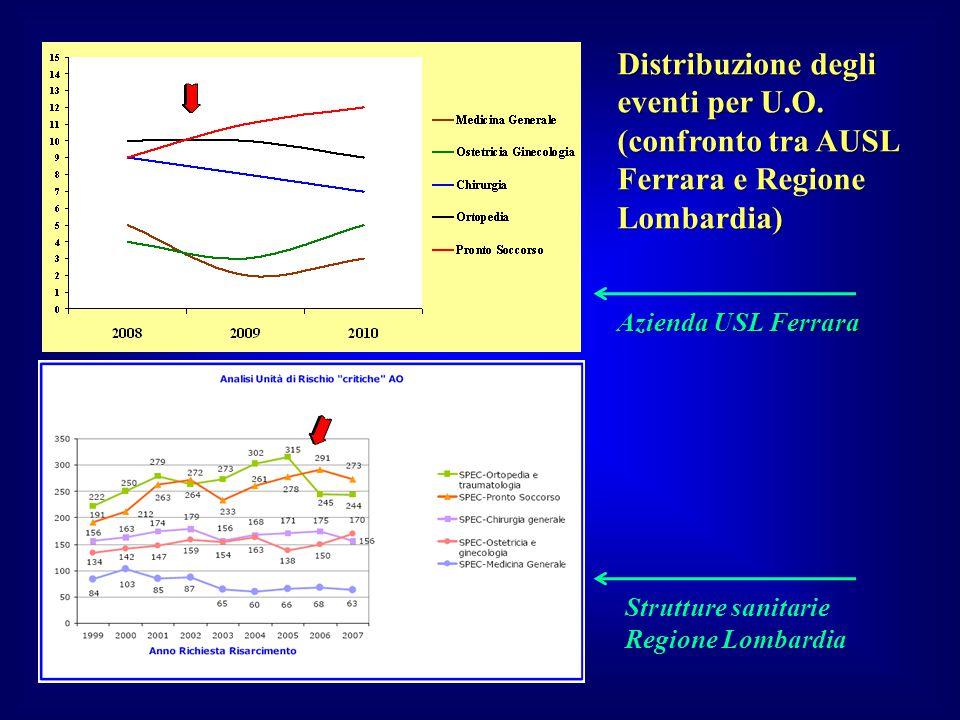 Distribuzione degli eventi per U.O. (confronto tra AUSL Ferrara e Regione Lombardia) Azienda USL Ferrara Strutture sanitarie Regione Lombardia