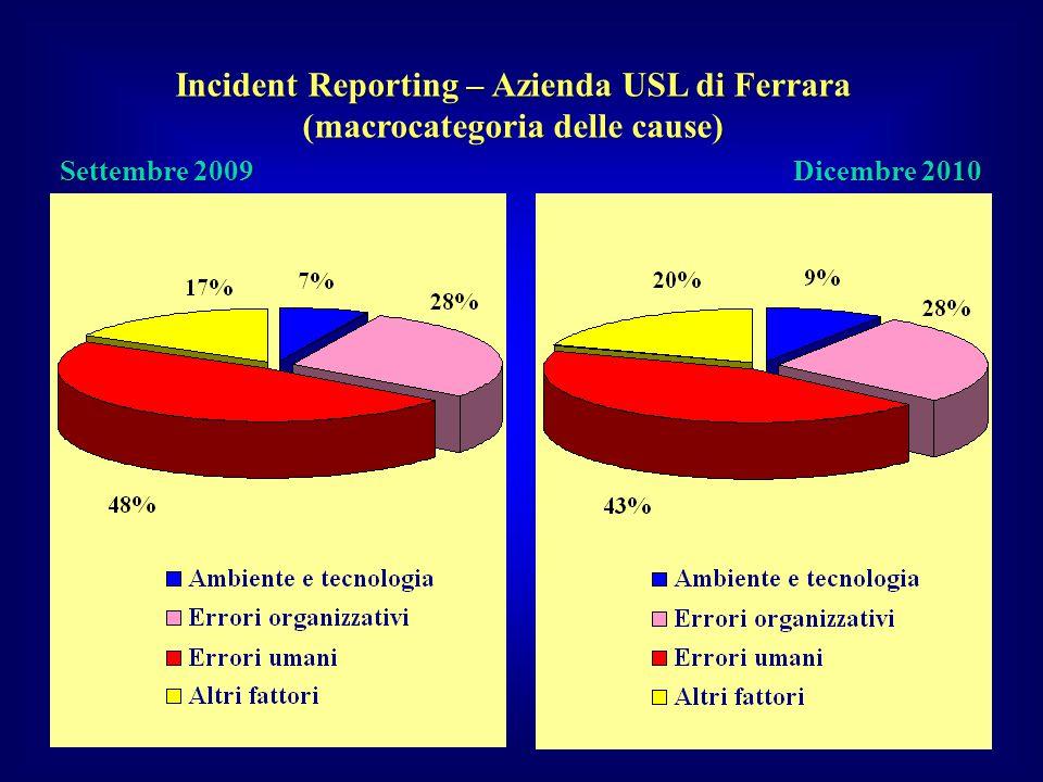 Incident Reporting – Azienda USL di Ferrara (macrocategoria delle cause) Settembre 2009 Dicembre 2010