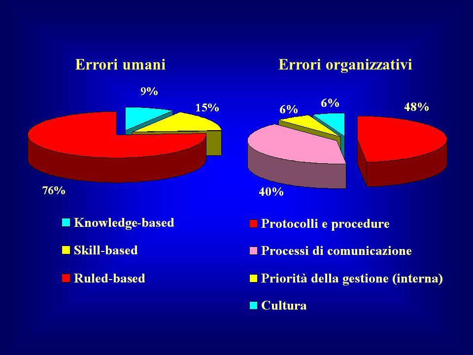 Errori umaniErrori organizzativi